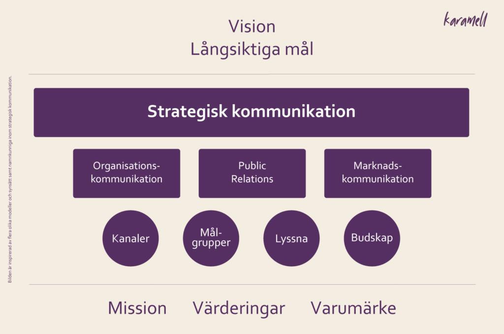 Förhållandet mellan strategisk kommunikation, vision och mission.