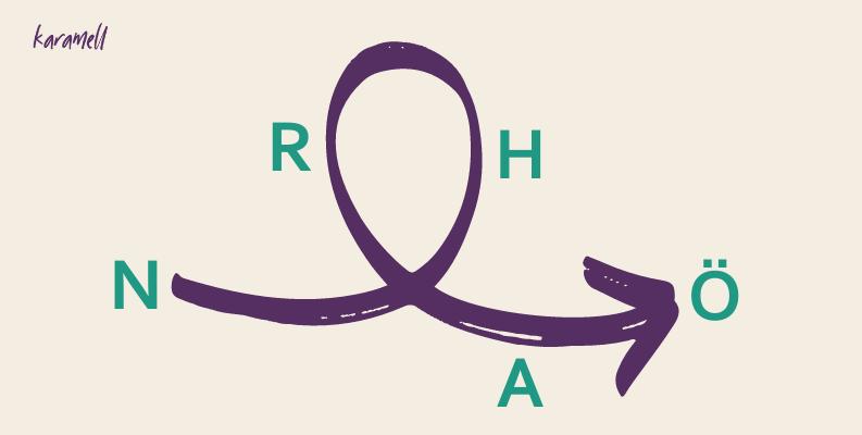 Skiss av NÖHRA-modellen som har en startpunkt, en uppförsbacke som representerar hinder, en nerförsbacke som representerar resurserna och sedan en framåt pil som representerar aktiviteterna och slutpunkten - det önskade läget.